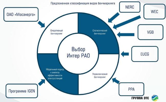 Анализ методик проведения бенчмаркинга, применяемых ведущими российскими и зарубежными электроэнергетическими компаниями с холдинговой структурой для повышения эффективности энергетических объектов