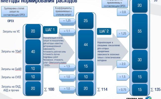 Экспертиза проведения бенчмаркинга операционной эффективности структурных подразделений ОАО «ФСК ЕЭС»